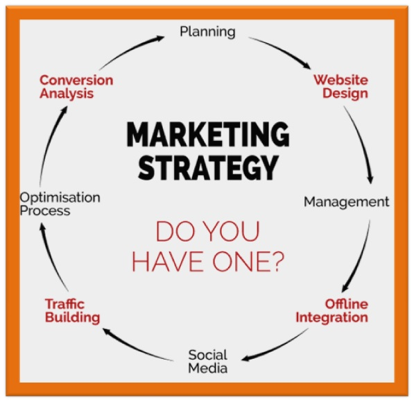 What is a Local Marketing Strategy in Pakistan